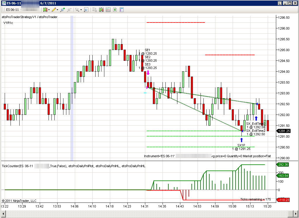 Trading strategies emini