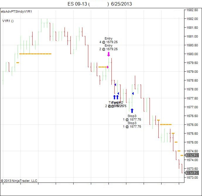 Simple emini trading system