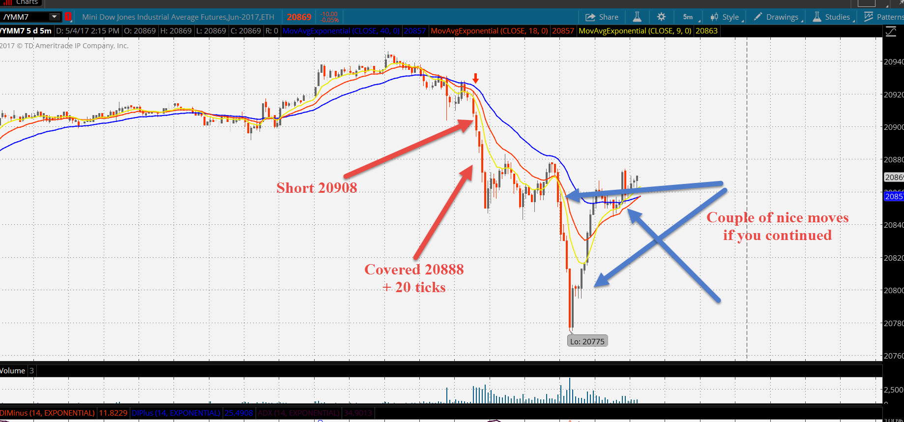 Dow day trading strategies