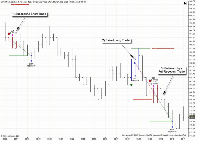 Emini s&p day trading system