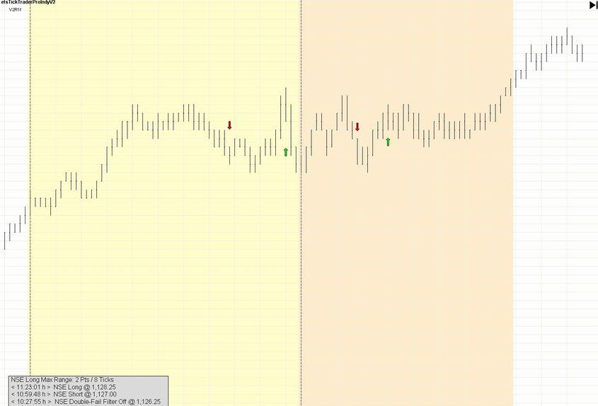 Emini day trading strategies nse