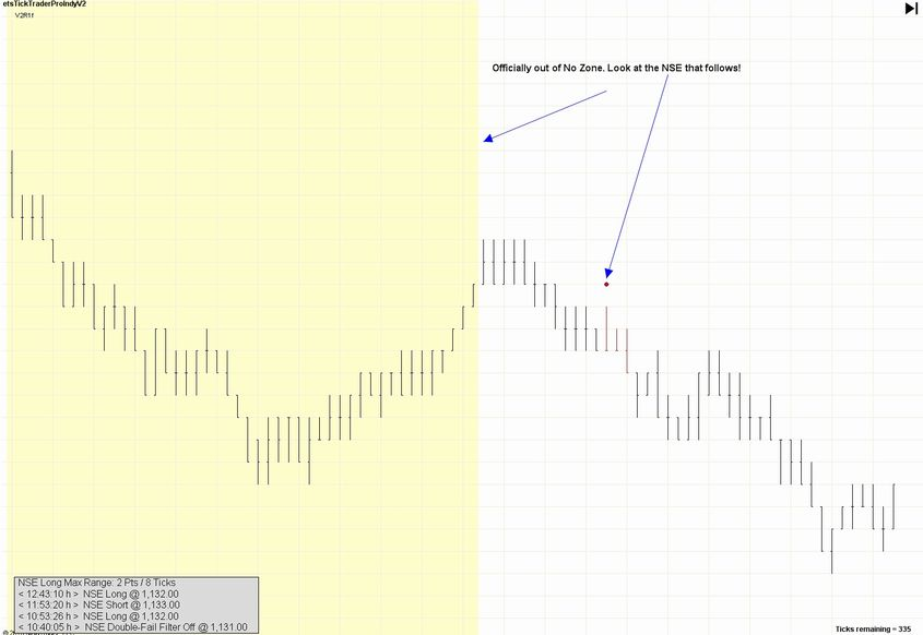Trading tick chart strategy